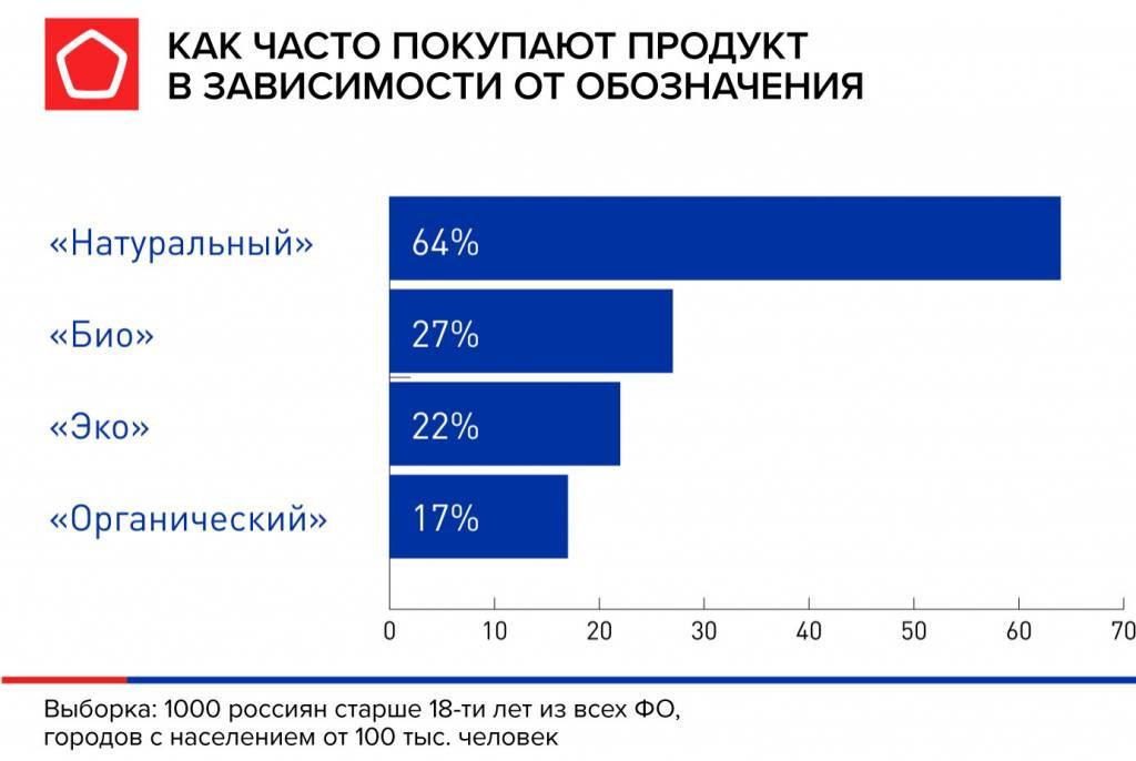 инфографика-как-часто-покупают.jpg