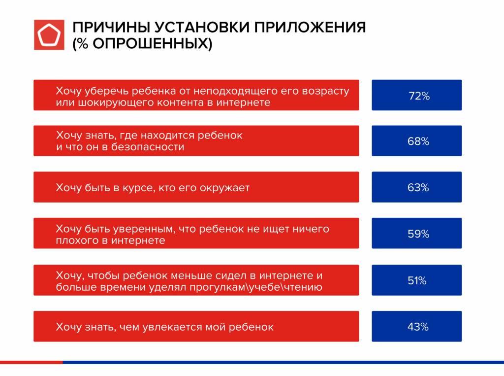 инфографика-причины-установки-род-контр.jpg