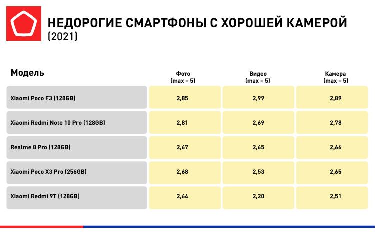 5974_B2C инфографика для Лучшие бюджетные смартфоны_3.jpg