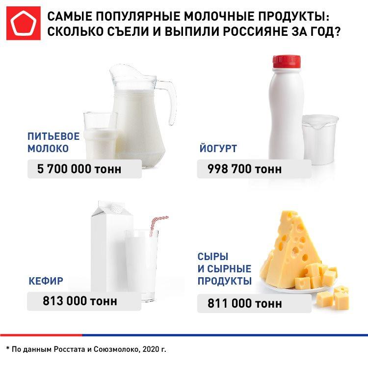 популярные молочные продукты 2020