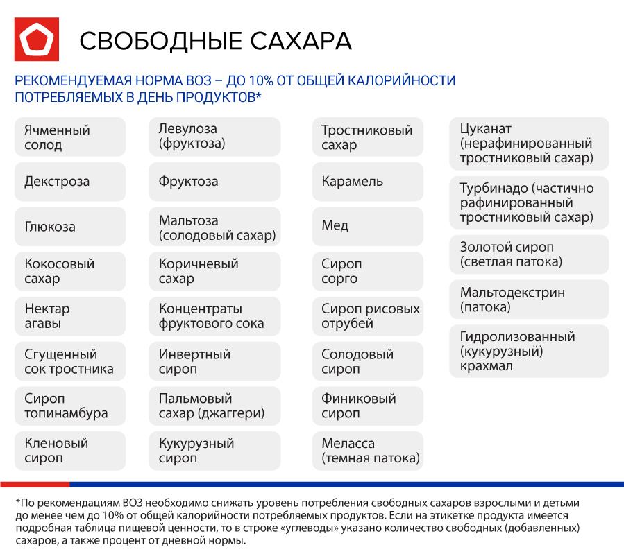 инфографика-свободные-сахара2.jpg