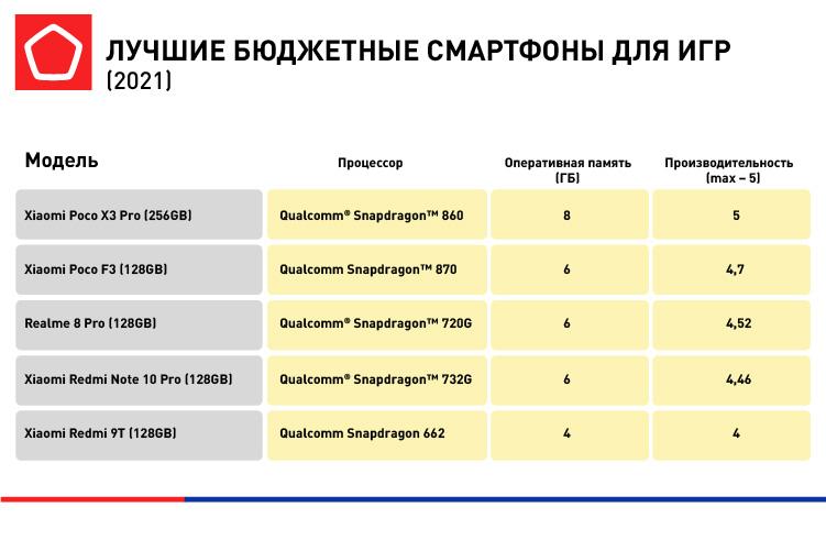 5974_B2C инфографика для Лучшие бюджетные смартфоны_7.jpg