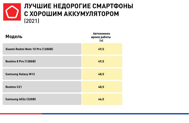 5974_B2C инфографика для Лучшие бюджетные смартфоны_4.jpg