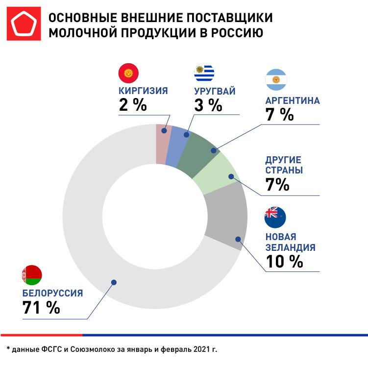 Импорт молока, основные страны поставщики в 2021 году