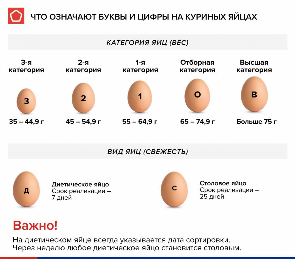 Что означают цифры и буквы на яйцах